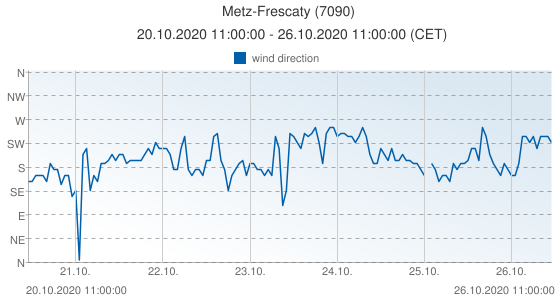 Metz-Frescaty, France (7090): wind direction: 20.10.2020 11:00:00 - 26.10.2020 11:00:00 (CET)