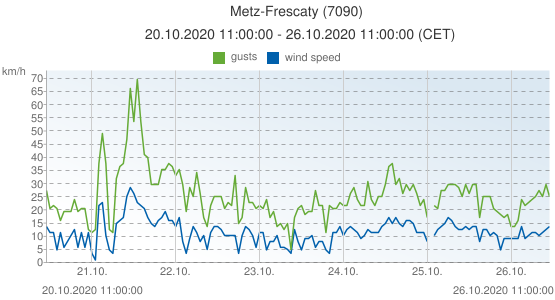 Metz-Frescaty, France (7090): wind speed & gusts: 20.10.2020 11:00:00 - 26.10.2020 11:00:00 (CET)
