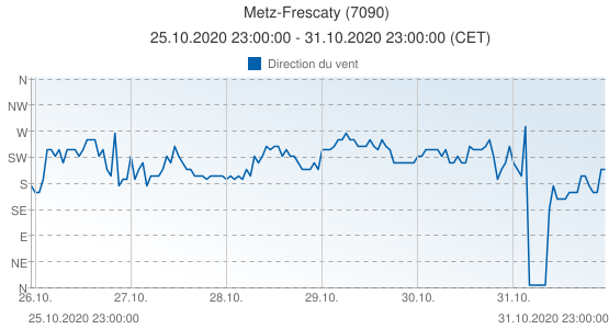Metz-Frescaty, France (7090): Direction du vent: 25.10.2020 23:00:00 - 31.10.2020 23:00:00 (CET)