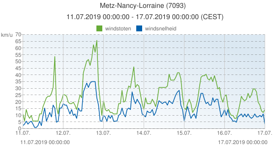 Metz-Nancy-Lorraine, Frankrijk (7093): windsnelheid & windstoten: 11.07.2019 00:00:00 - 17.07.2019 00:00:00 (CEST)