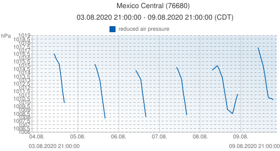 Mexico Central, Mexico (76680): reduced air pressure: 03.08.2020 21:00:00 - 09.08.2020 21:00:00 (CDT)