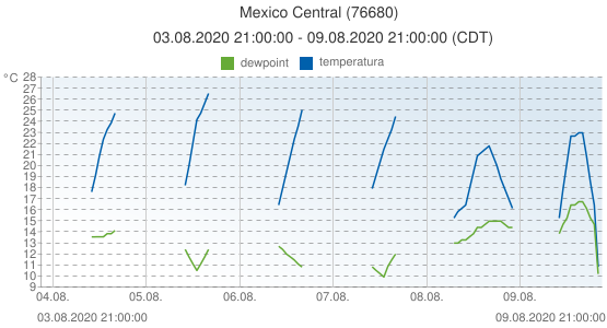 Mexico Central, Mexico (76680): temperatura & dewpoint: 03.08.2020 21:00:00 - 09.08.2020 21:00:00 (CDT)