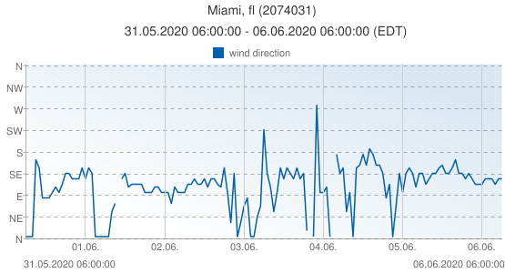 Miami, fl, United States of America (2074031): wind direction: 31.05.2020 06:00:00 - 06.06.2020 06:00:00 (EDT)