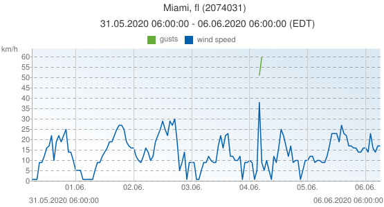 Miami, fl, United States of America (2074031): wind speed & gusts: 31.05.2020 06:00:00 - 06.06.2020 06:00:00 (EDT)