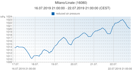 Milano/Linate, Italy (16080): reduced air pressure: 16.07.2019 21:00:00 - 22.07.2019 21:00:00 (CEST)