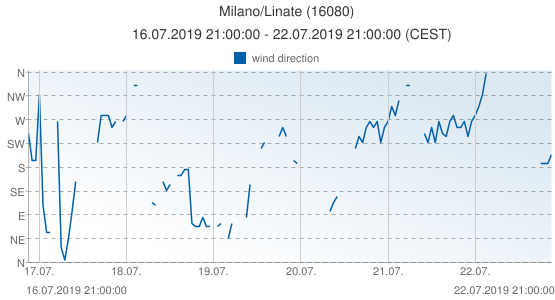 Milano/Linate, Italy (16080): wind direction: 16.07.2019 21:00:00 - 22.07.2019 21:00:00 (CEST)