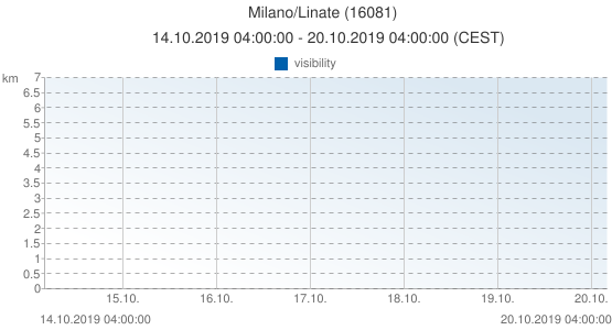 Milano/Linate, Italy (16081): visibility: 14.10.2019 04:00:00 - 20.10.2019 04:00:00 (CEST)