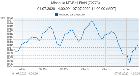 Missoula MT/Bell Field, United States of America (72773): reduced air pressure: 01.07.2020 14:00:00 - 07.07.2020 14:00:00 (MDT)
