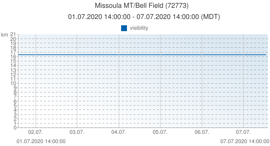 Missoula MT/Bell Field, United States of America (72773): visibility: 01.07.2020 14:00:00 - 07.07.2020 14:00:00 (MDT)