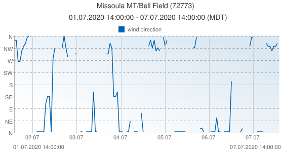 Missoula MT/Bell Field, United States of America (72773): wind direction: 01.07.2020 14:00:00 - 07.07.2020 14:00:00 (MDT)