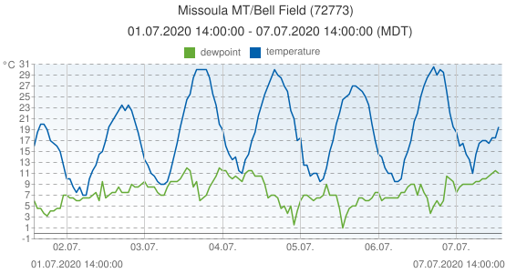 Missoula MT/Bell Field, United States of America (72773): temperature & dewpoint: 01.07.2020 14:00:00 - 07.07.2020 14:00:00 (MDT)