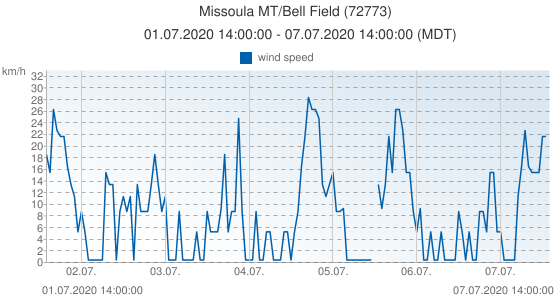 Missoula MT/Bell Field, United States of America (72773): wind speed: 01.07.2020 14:00:00 - 07.07.2020 14:00:00 (MDT)