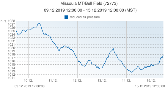 Missoula MT/Bell Field, United States of America (72773): reduced air pressure: 09.12.2019 12:00:00 - 15.12.2019 12:00:00 (MST)