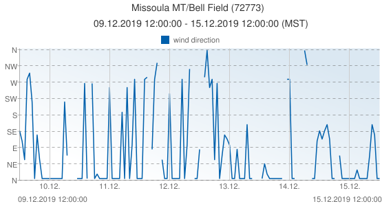 Missoula MT/Bell Field, United States of America (72773): wind direction: 09.12.2019 12:00:00 - 15.12.2019 12:00:00 (MST)
