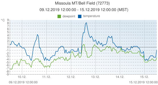 Missoula MT/Bell Field, United States of America (72773): temperature & dewpoint: 09.12.2019 12:00:00 - 15.12.2019 12:00:00 (MST)