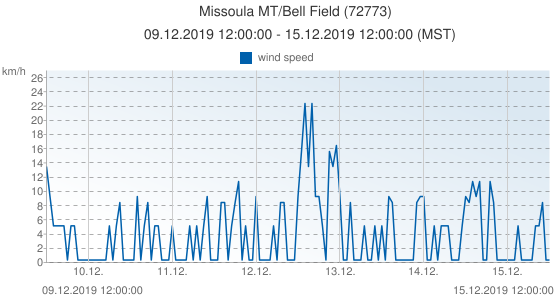 Missoula MT/Bell Field, United States of America (72773): wind speed: 09.12.2019 12:00:00 - 15.12.2019 12:00:00 (MST)