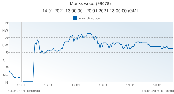 Monks wood, United Kingdom (99078): wind direction: 14.01.2021 13:00:00 - 20.01.2021 13:00:00 (GMT)