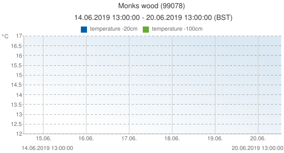 Monks wood, United Kingdom (99078): temperature -20cm & temperature -100cm: 14.06.2019 13:00:00 - 20.06.2019 13:00:00 (BST)