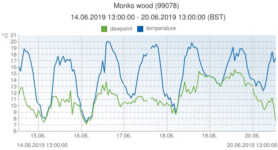 Monks wood, United Kingdom (99078): temperature & dewpoint: 14.06.2019 13:00:00 - 20.06.2019 13:00:00 (BST)
