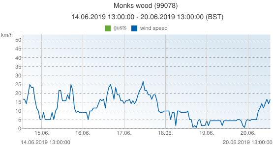 Monks wood, United Kingdom (99078): wind speed & gusts: 14.06.2019 13:00:00 - 20.06.2019 13:00:00 (BST)