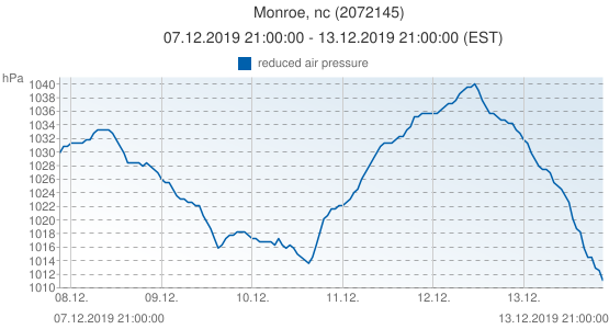 Monroe, nc, United States of America (2072145): reduced air pressure: 07.12.2019 21:00:00 - 13.12.2019 21:00:00 (EST)