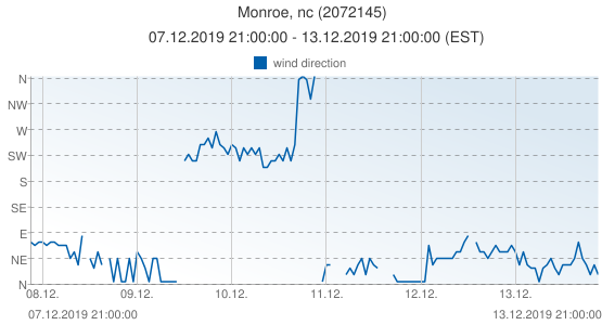 Monroe, nc, United States of America (2072145): wind direction: 07.12.2019 21:00:00 - 13.12.2019 21:00:00 (EST)
