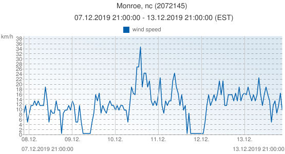 Monroe, nc, United States of America (2072145): wind speed: 07.12.2019 21:00:00 - 13.12.2019 21:00:00 (EST)