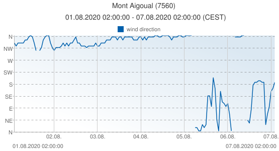 Mont Aigoual, France (7560): wind direction: 01.08.2020 02:00:00 - 07.08.2020 02:00:00 (CEST)