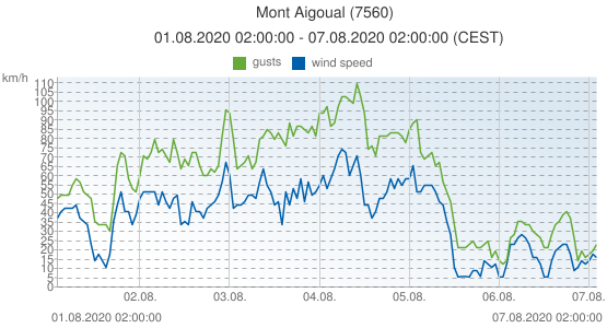 Mont Aigoual, France (7560): wind speed & gusts: 01.08.2020 02:00:00 - 07.08.2020 02:00:00 (CEST)