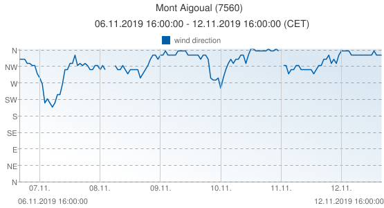 Mont Aigoual, France (7560): wind direction: 06.11.2019 16:00:00 - 12.11.2019 16:00:00 (CET)