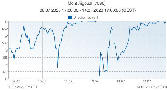 Mont Aigoual, France (7560): Direction du vent: 08.07.2020 17:00:00 - 14.07.2020 17:00:00 (CEST)