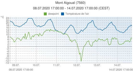 Mont Aigoual, France (7560): Température de l'air & dewpoint: 08.07.2020 17:00:00 - 14.07.2020 17:00:00 (CEST)