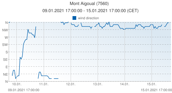 Mont Aigoual, France (7560): wind direction: 09.01.2021 17:00:00 - 15.01.2021 17:00:00 (CET)