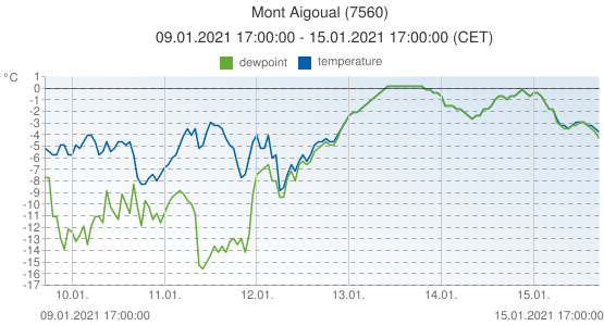 Mont Aigoual, France (7560): temperature & dewpoint: 09.01.2021 17:00:00 - 15.01.2021 17:00:00 (CET)