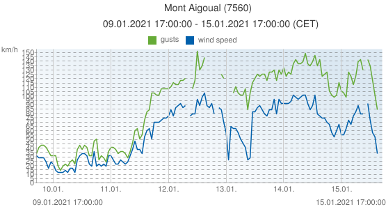 Mont Aigoual, France (7560): wind speed & gusts: 09.01.2021 17:00:00 - 15.01.2021 17:00:00 (CET)