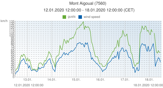 Mont Aigoual, France (7560): wind speed & gusts: 12.01.2020 12:00:00 - 18.01.2020 12:00:00 (CET)