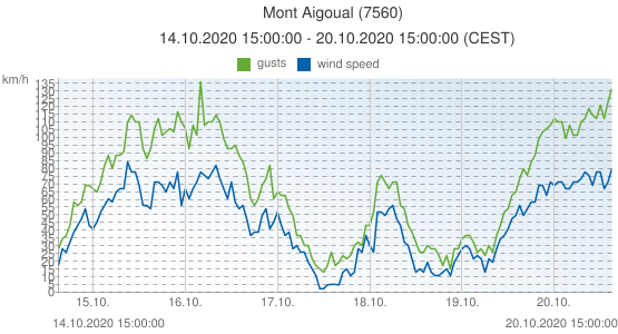 Mont Aigoual, France (7560): wind speed & gusts: 14.10.2020 15:00:00 - 20.10.2020 15:00:00 (CEST)