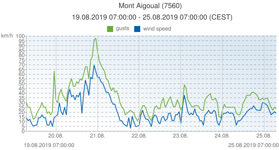 Mont Aigoual, France (7560): wind speed & gusts: 19.08.2019 07:00:00 - 25.08.2019 07:00:00 (CEST)