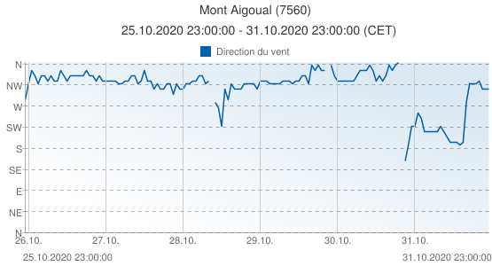 Mont Aigoual, France (7560): Direction du vent: 25.10.2020 23:00:00 - 31.10.2020 23:00:00 (CET)