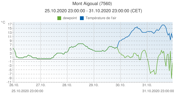 Mont Aigoual, France (7560): Température de l'air & dewpoint: 25.10.2020 23:00:00 - 31.10.2020 23:00:00 (CET)