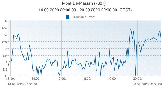 Mont-De-Marsan, France (7607): Direction du vent: 14.09.2020 22:00:00 - 20.09.2020 22:00:00 (CEST)