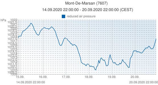Mont-De-Marsan, France (7607): reduced air pressure: 14.09.2020 22:00:00 - 20.09.2020 22:00:00 (CEST)