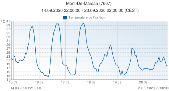 Mont-De-Marsan, France (7607): Température de l'air 5cm: 14.09.2020 22:00:00 - 20.09.2020 22:00:00 (CEST)