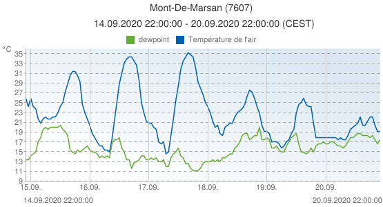 Mont-De-Marsan, France (7607): Température de l'air & dewpoint: 14.09.2020 22:00:00 - 20.09.2020 22:00:00 (CEST)