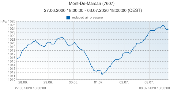 Mont-De-Marsan, France (7607): reduced air pressure: 27.06.2020 18:00:00 - 03.07.2020 18:00:00 (CEST)