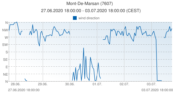 Mont-De-Marsan, France (7607): wind direction: 27.06.2020 18:00:00 - 03.07.2020 18:00:00 (CEST)