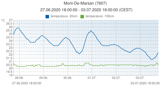 Mont-De-Marsan, France (7607): temperature -20cm & temperature -100cm: 27.06.2020 18:00:00 - 03.07.2020 18:00:00 (CEST)