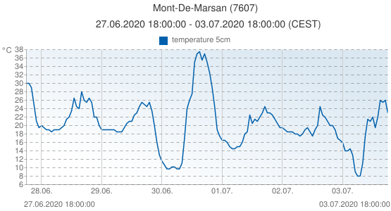 Mont-De-Marsan, France (7607): temperature 5cm: 27.06.2020 18:00:00 - 03.07.2020 18:00:00 (CEST)