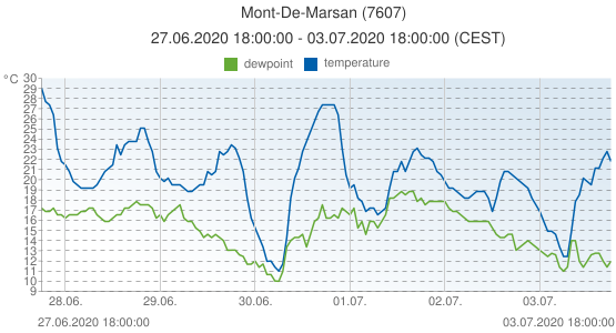 Mont-De-Marsan, France (7607): temperature & dewpoint: 27.06.2020 18:00:00 - 03.07.2020 18:00:00 (CEST)