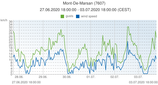 Mont-De-Marsan, France (7607): wind speed & gusts: 27.06.2020 18:00:00 - 03.07.2020 18:00:00 (CEST)